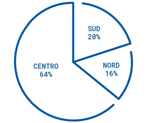Nord: 16% / Centro: 64% / Sud: 20%