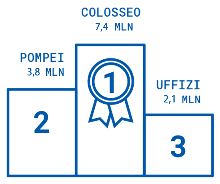 Colosseo, Pompei, Uffizi
